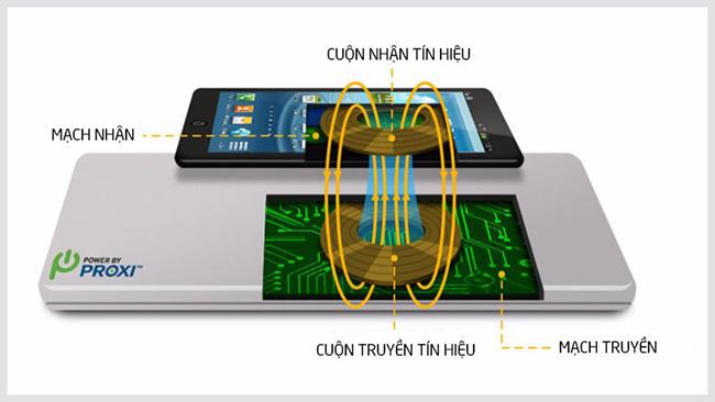 Lý do sạc nhanh không dây sạc pin chậm hơn sạc nhanh có dây?